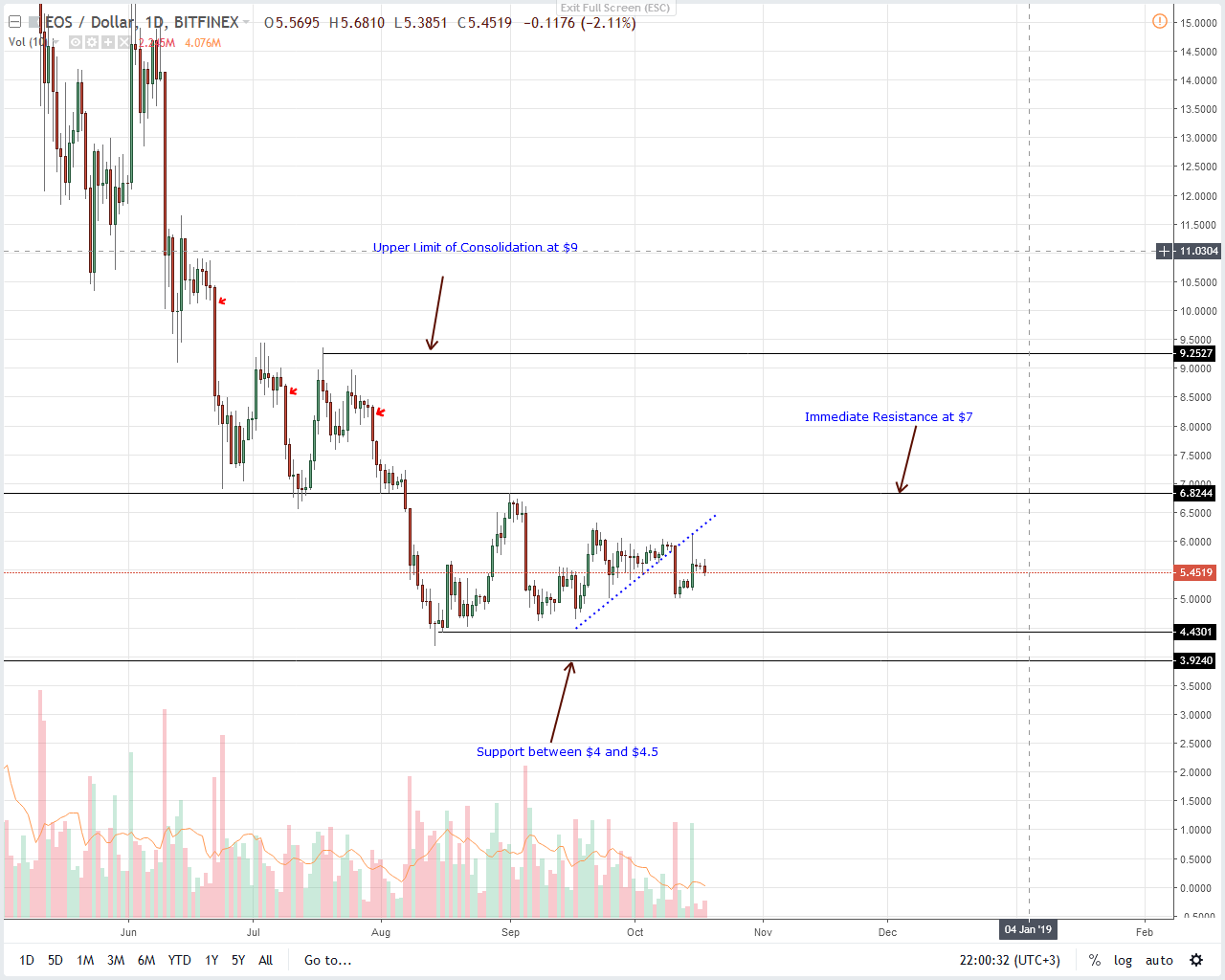 EOS Daily Chart Oct 19