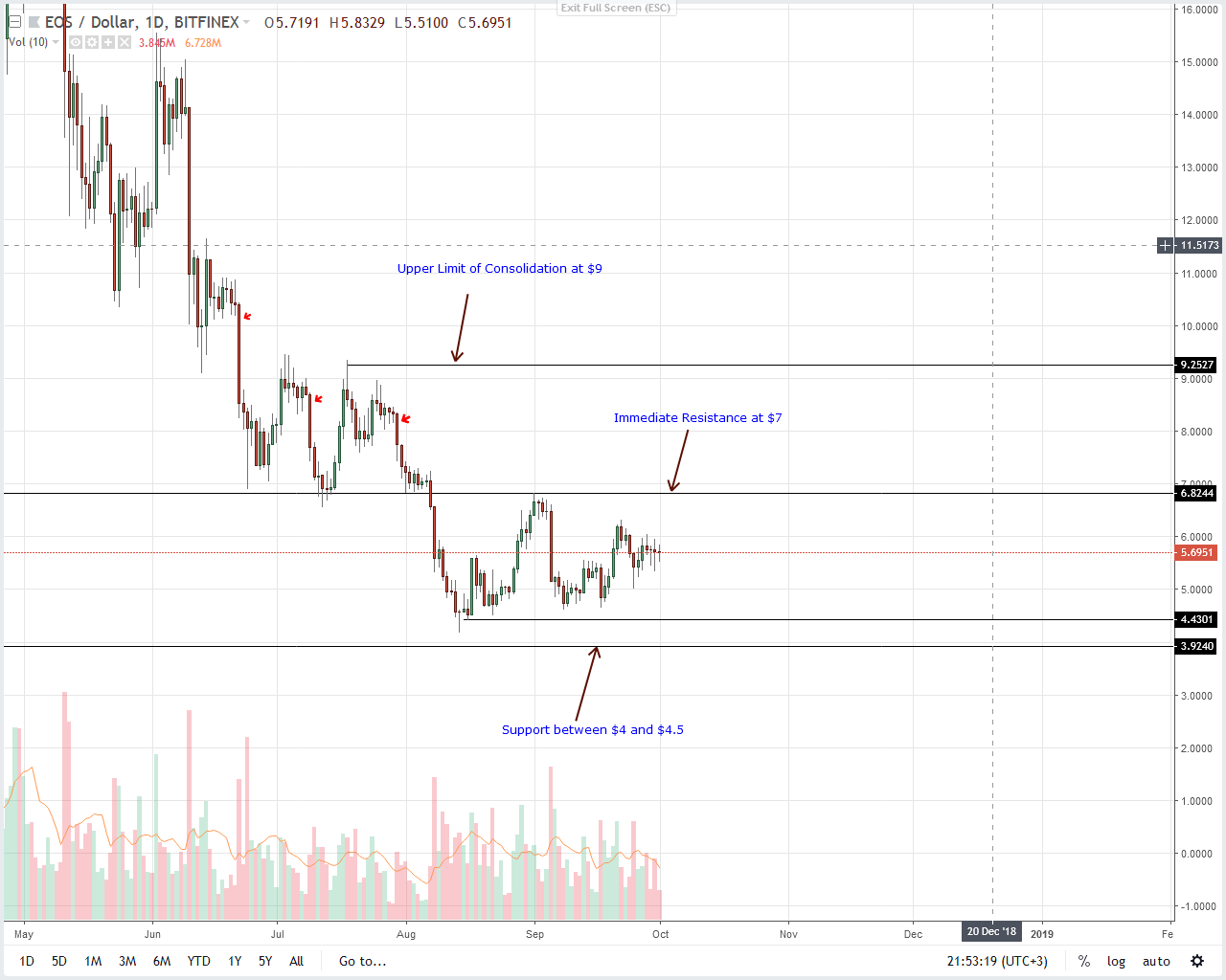 EOS Daily Chart Oct 2