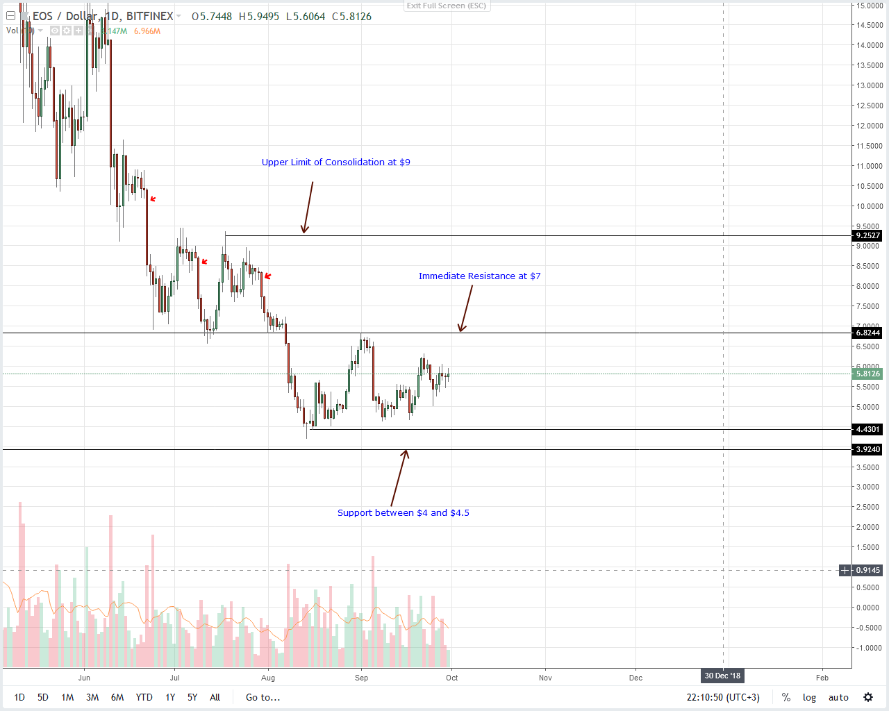 EOS Daily Chart Sep 30