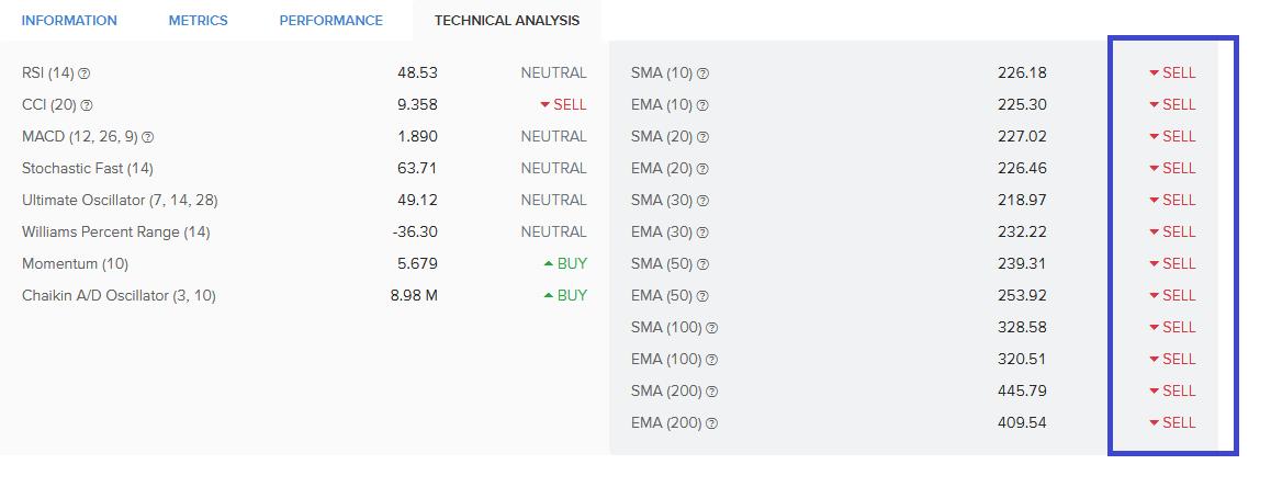 ETH Indicators