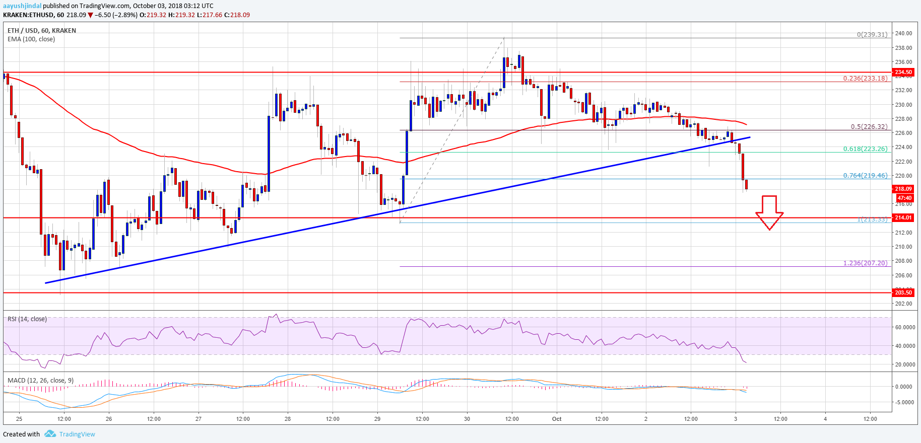 Ethereum Price Analysis: ETH/USD Breakdown Could Reach $203-207 3