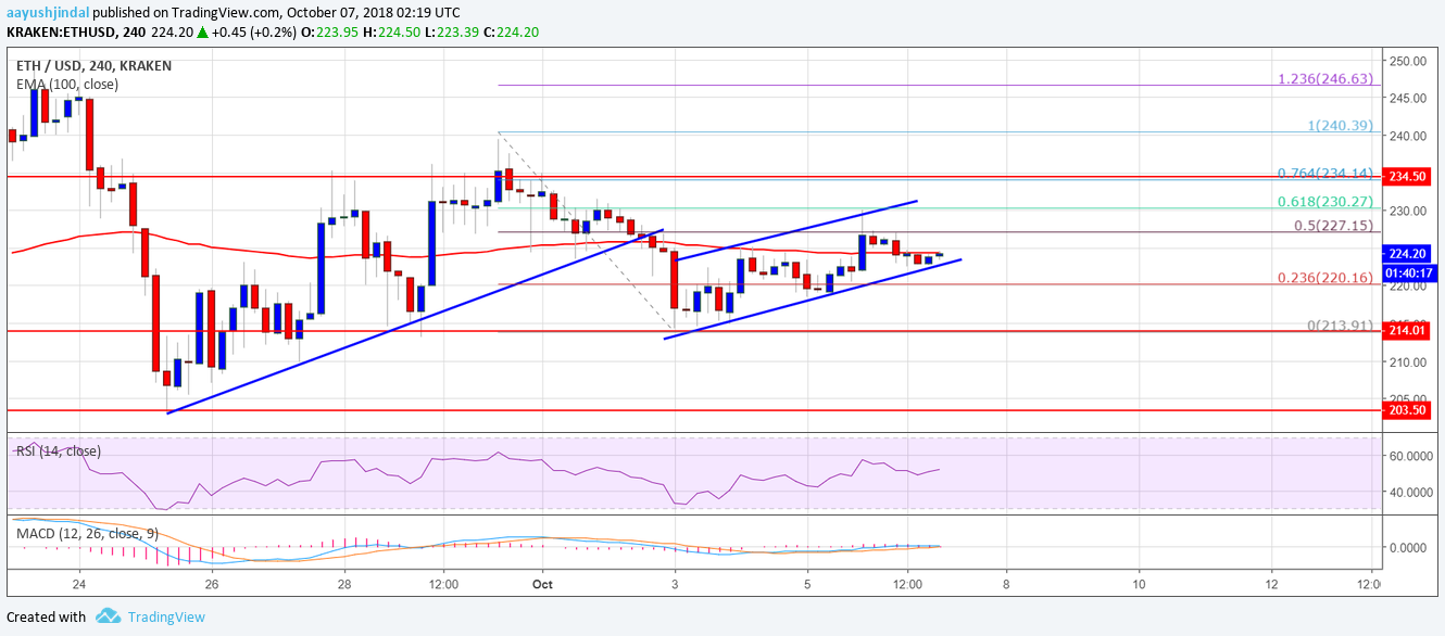 Ethereum Price Weekly Analysis: ETH/USD Remains in Broad Range 10
