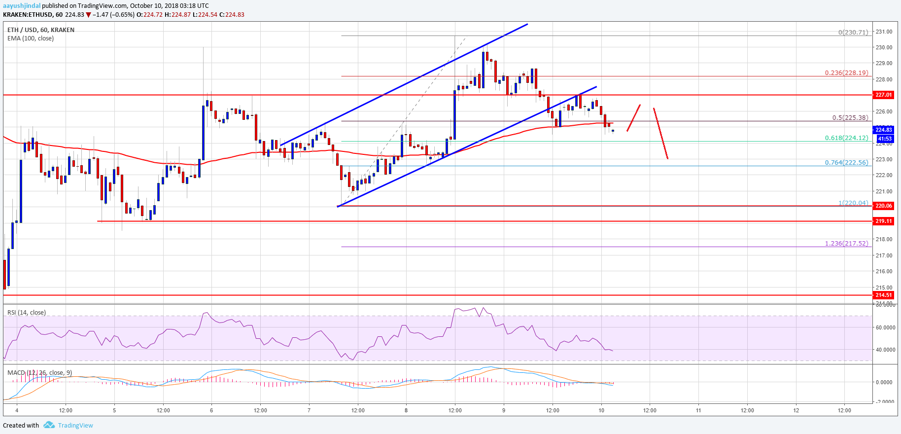 Ethereum Price Analysis: ETH/USD Losing Momentum Below $230 2