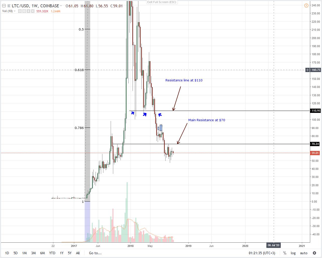 Litecoin Weekly Chart Oct 6