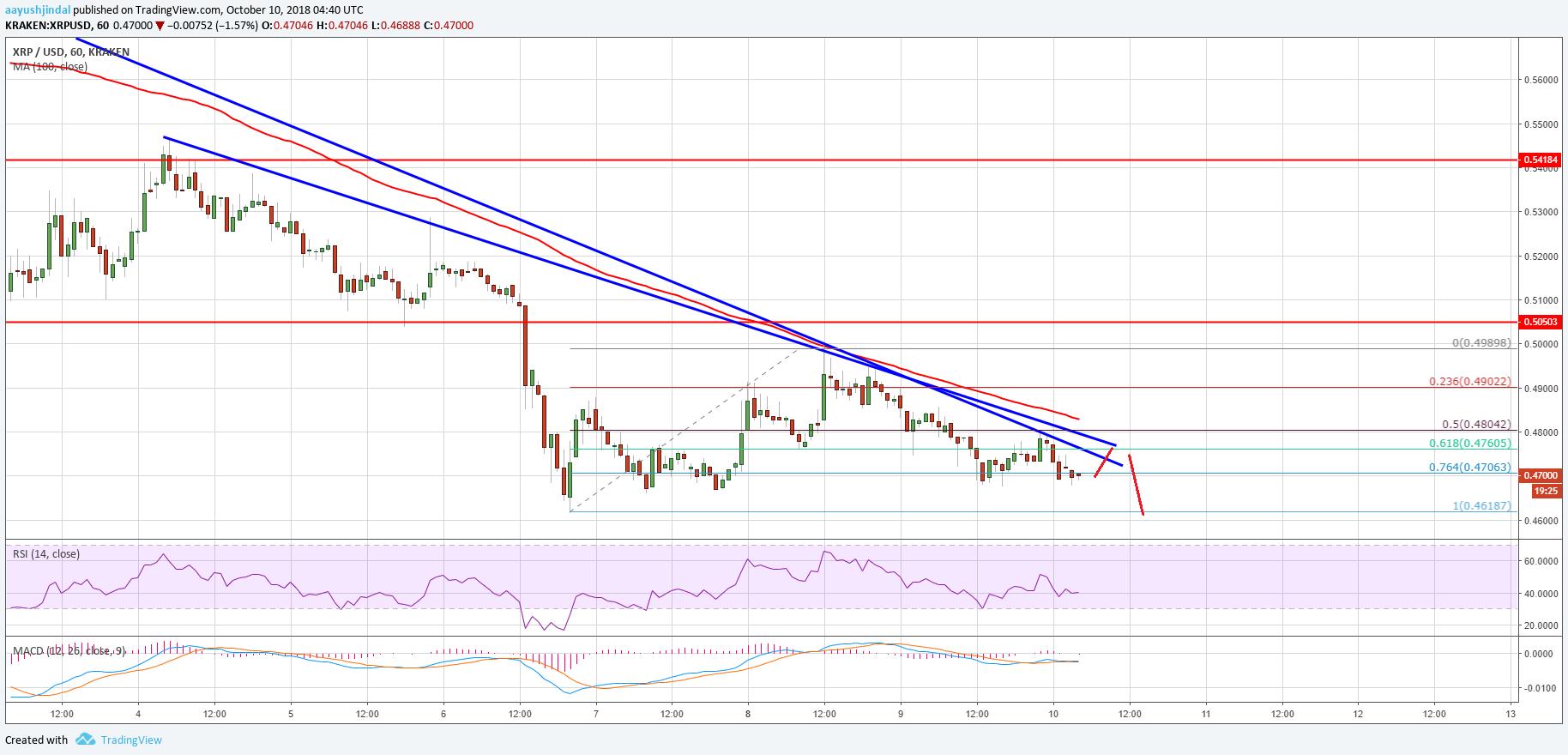 Ripple Price Analysis: XRP/USD Extending Losses Below $0.4800 1