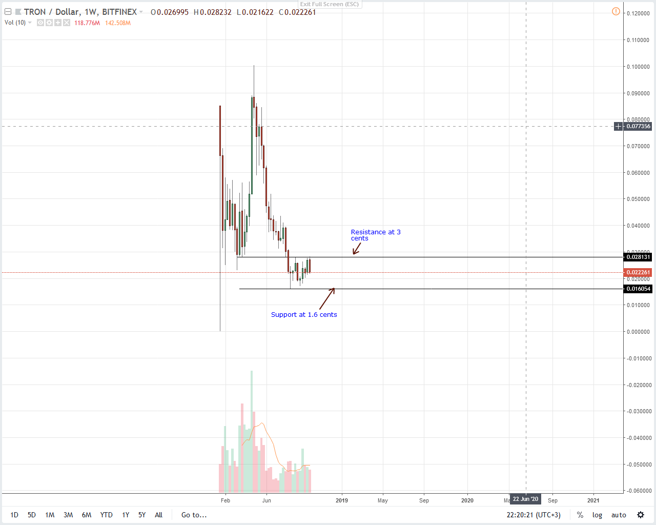 Tron Weekly Chart Oct 12