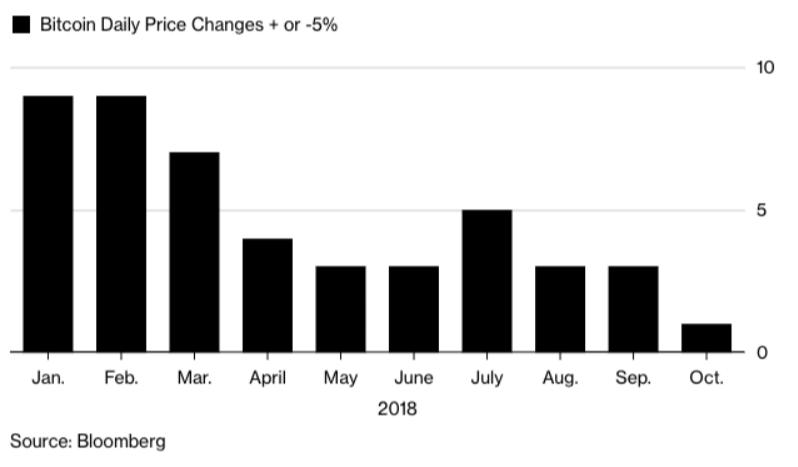 Markets Roundup: Spot BTC Markets Shrug CME Settlement, Pantera CEO on Cyclical Sentiment