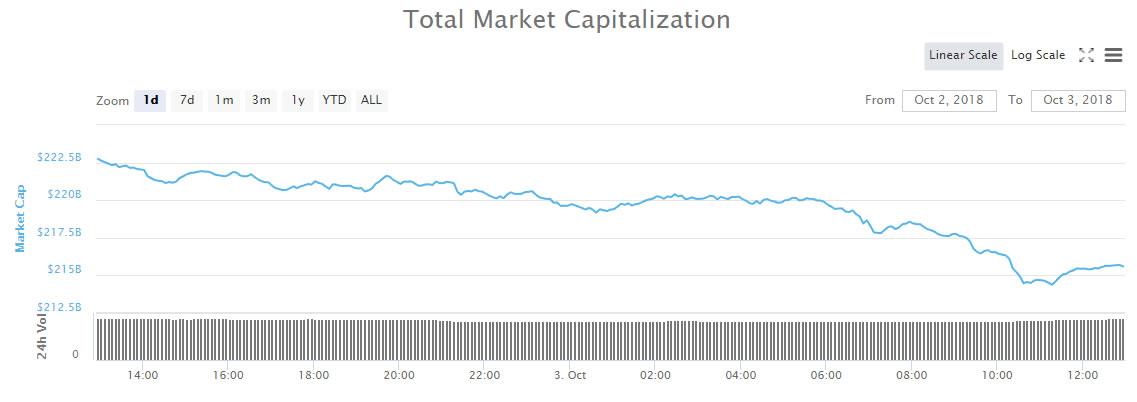 marketcapoct3