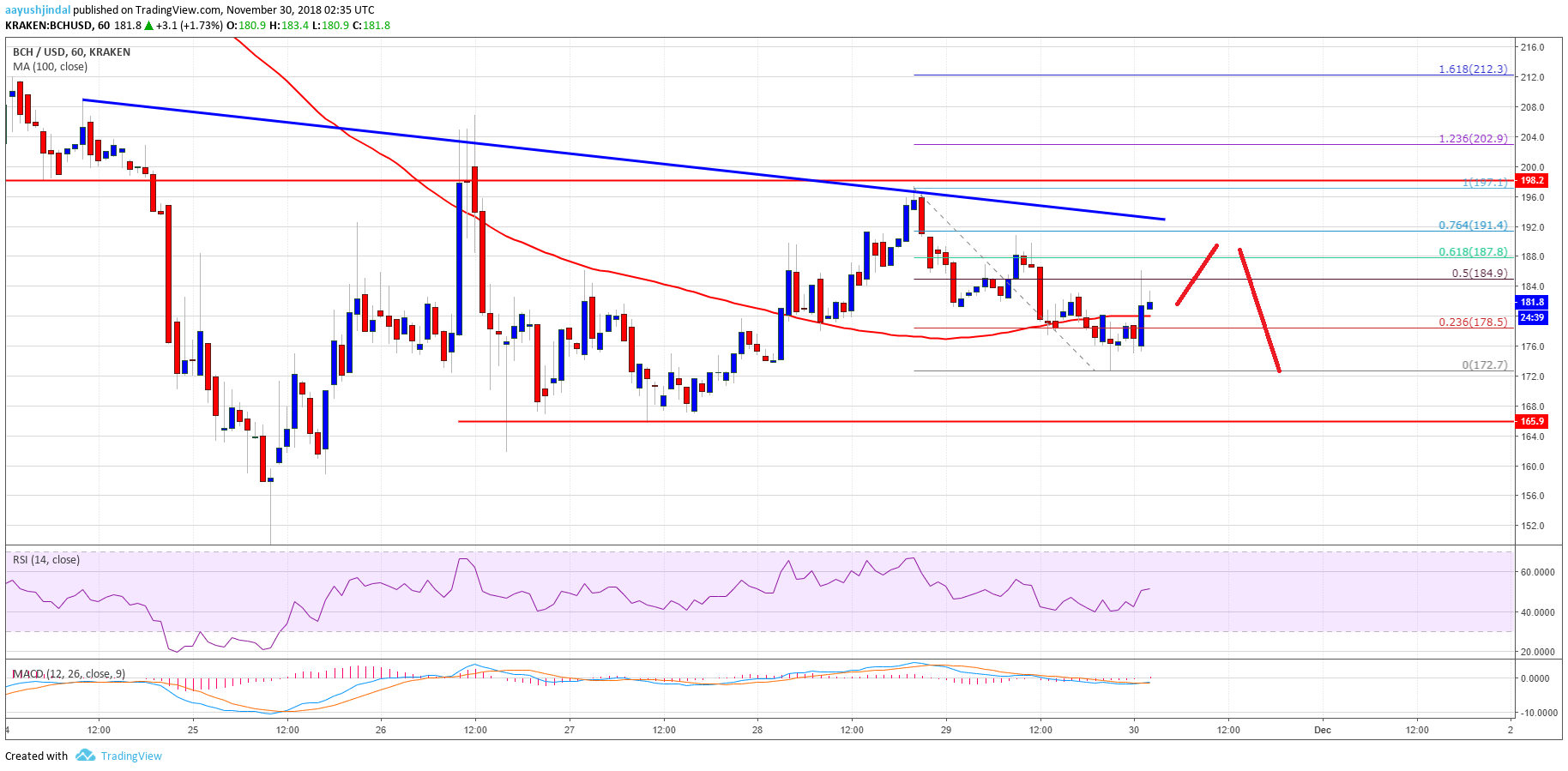Bitcoin Cash Price Analysis: BCH/USD Consolidating Below $200 2