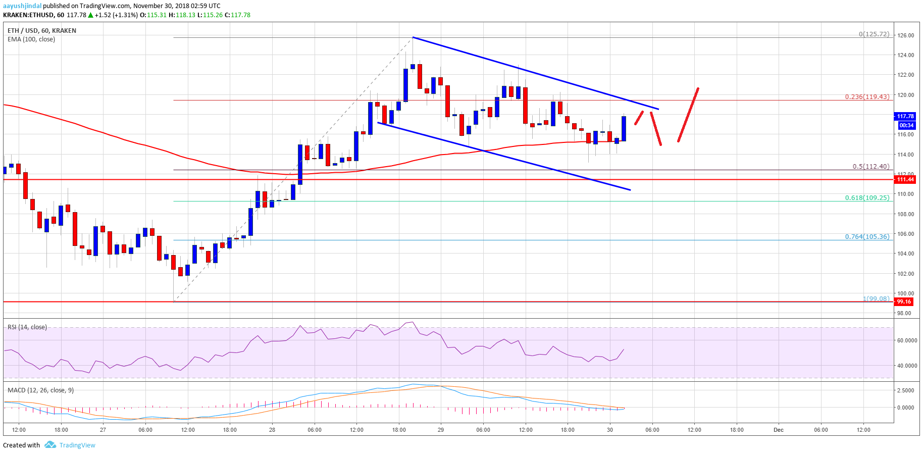Ethereum Price Analysis: ETH/USD Holding Key Support At $112 1