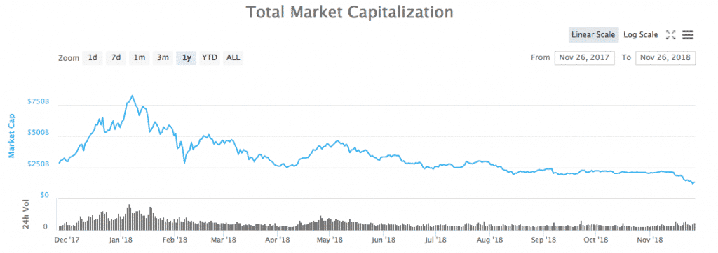Selling Cryptos Now is Just like Selling Amazon Stocks in 2001, Stock Market is No Different 2