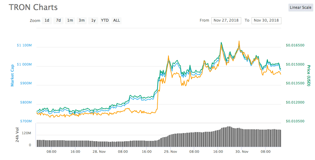 """Tron Outpacing its Competitors with Over 43% Surge with a Goal to """"Ushering the World into Web 3.0"""" 13"""