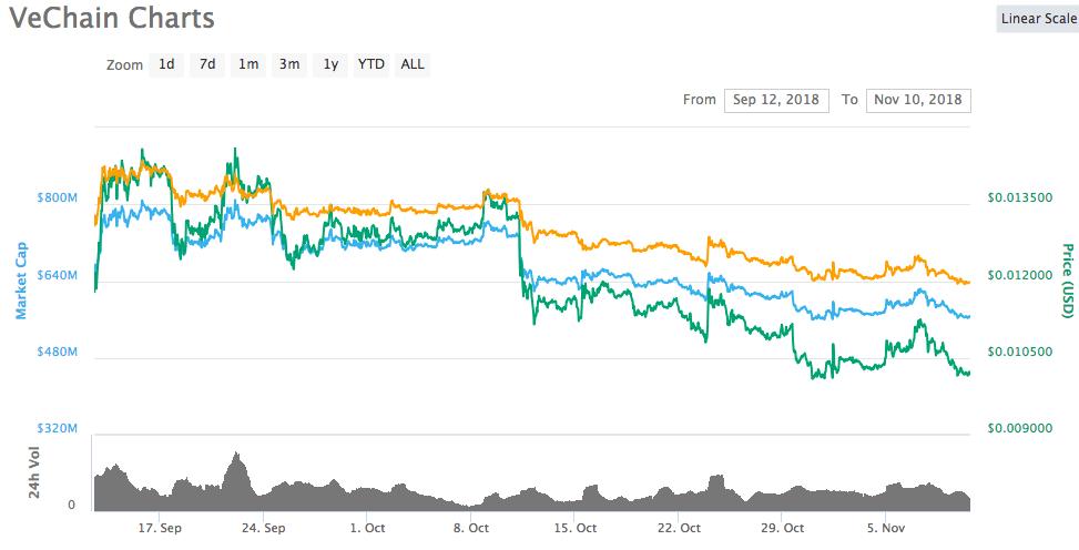 VET chart