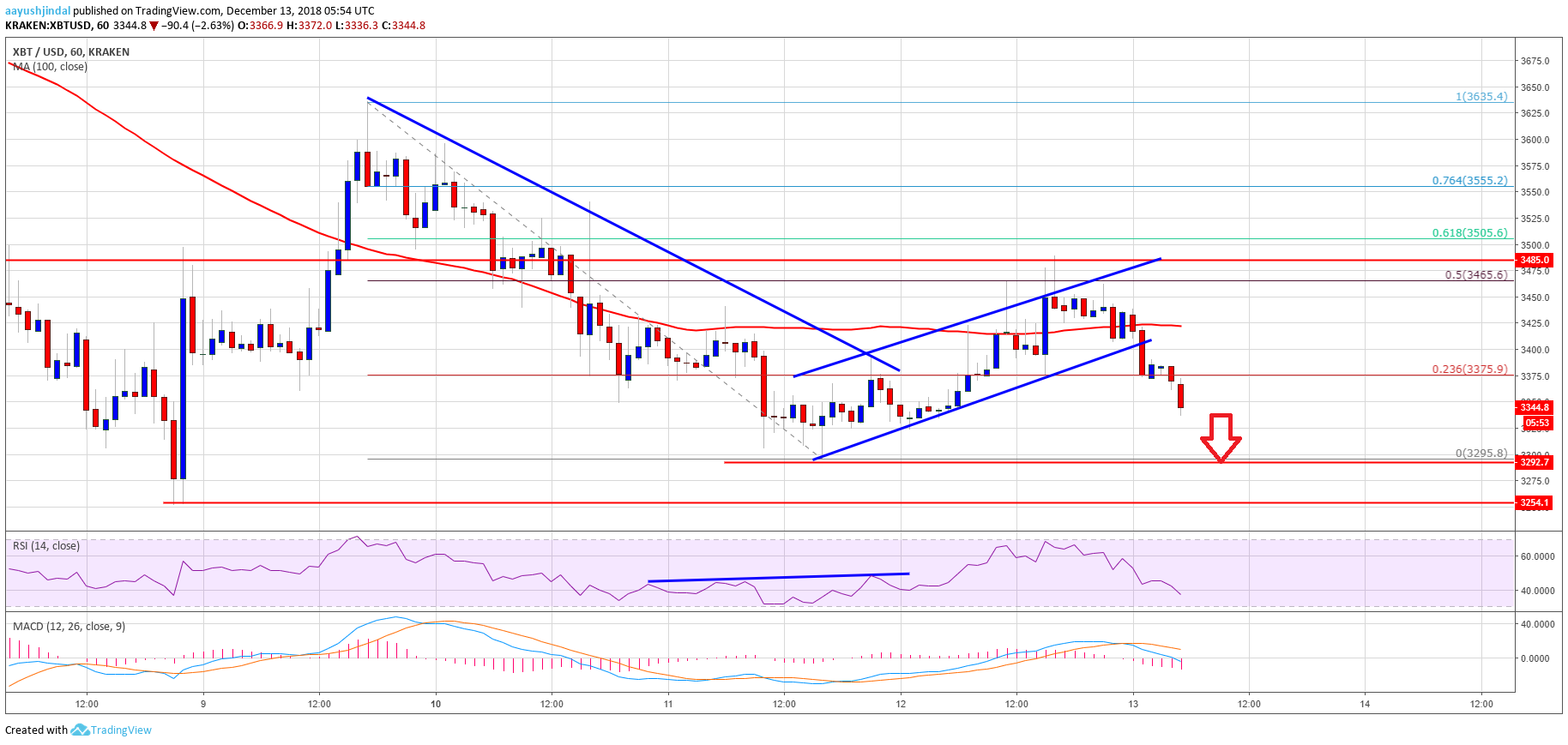 Bitcoin Price Watch: BTC Sellers Targets Fresh Weekly Lows