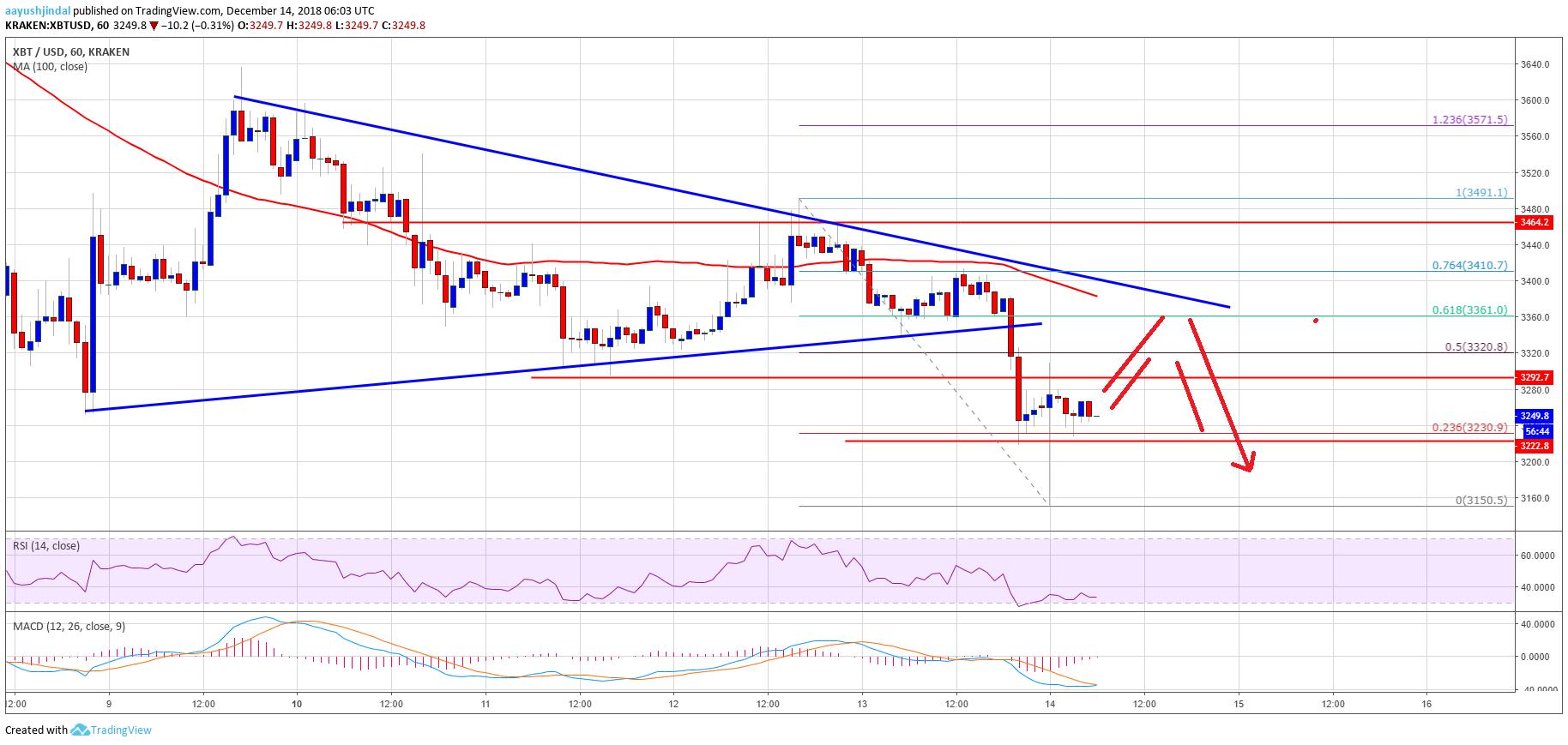 Bitcoin Price Watch: BTC Sellers Target Breakdown Below $3,000