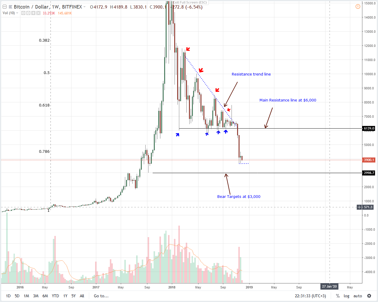 BTC/USD Price Analysis: Fundamentals Diverge From Price, Positive for Bitcoin Bulls 4