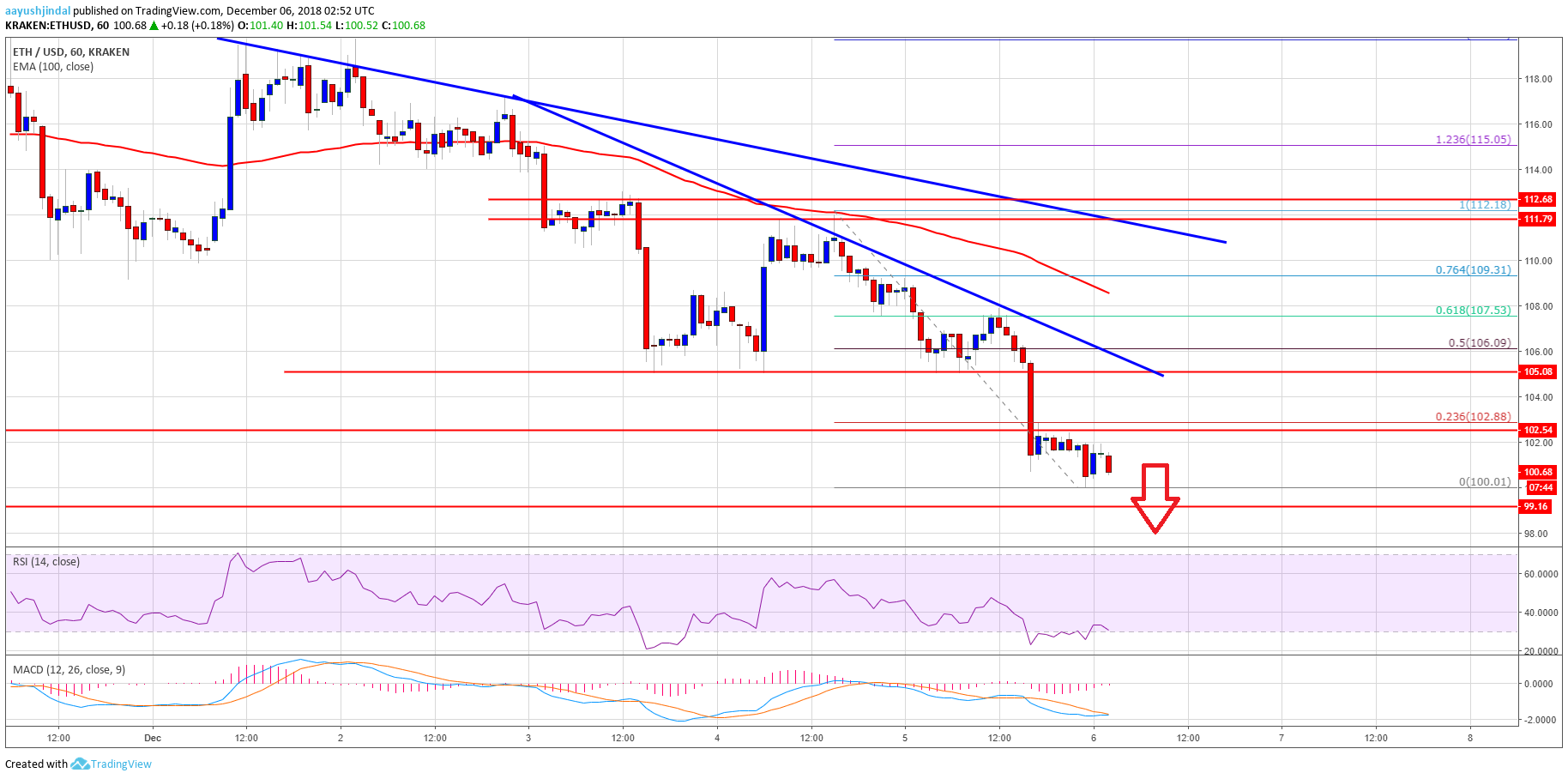 Ethereum Price Analysis: ETH/USD's Massive Breakdown Below $100