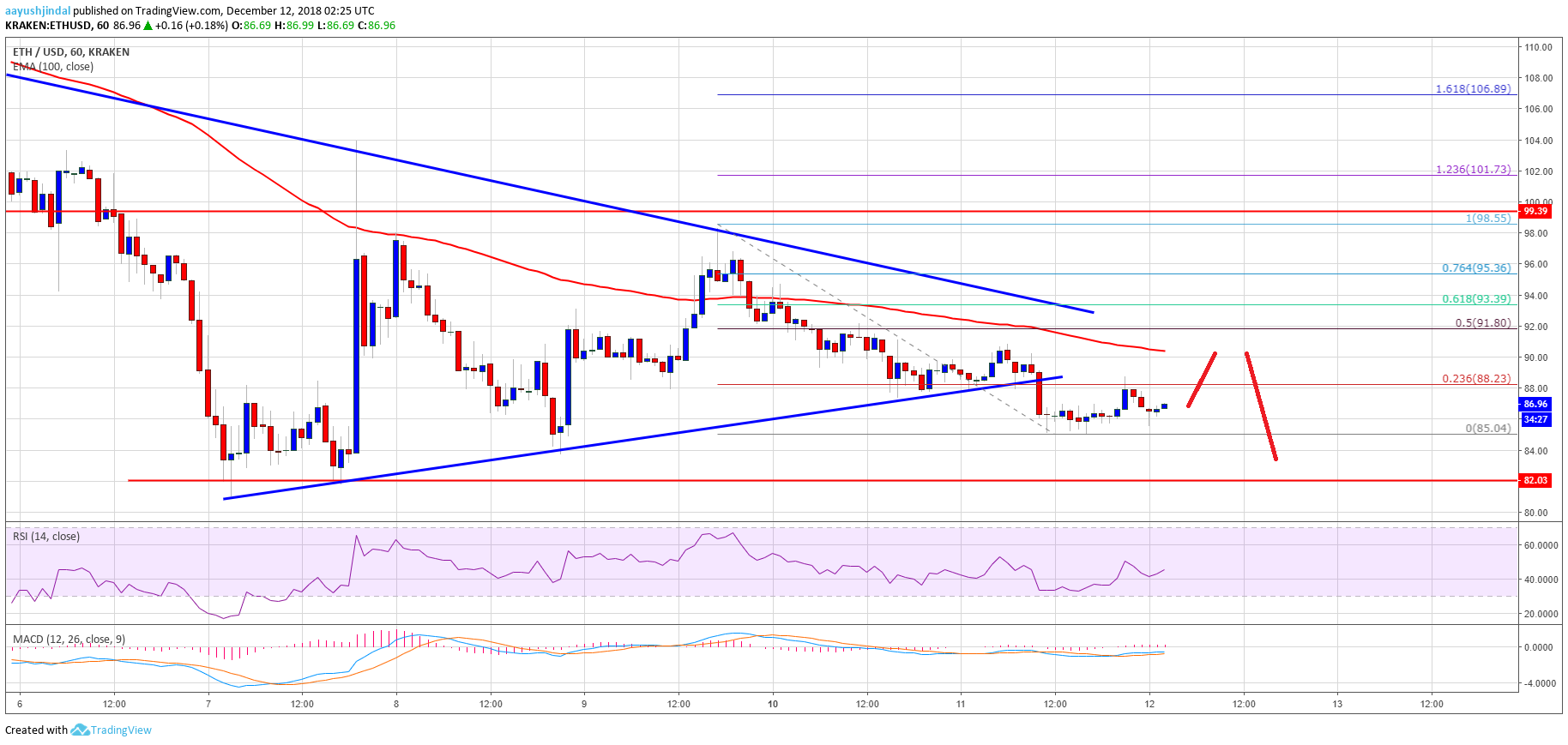 Ethereum Price Analysis: ETH Breaks Key Support, More Losses Likely
