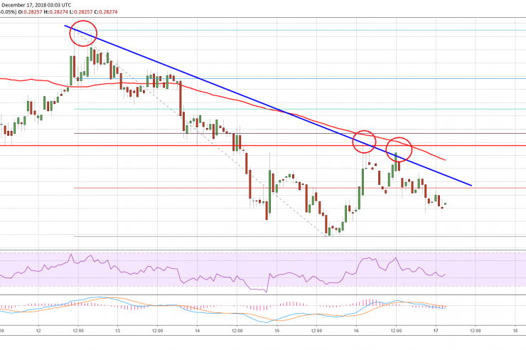 Ripple Price Analysis: XRP Could Retest Lows Before Higher 1