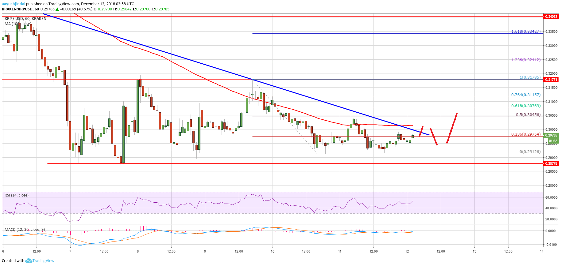 Ripple Price Analysis: Break Above 100 SMA Could Push XRP Higher