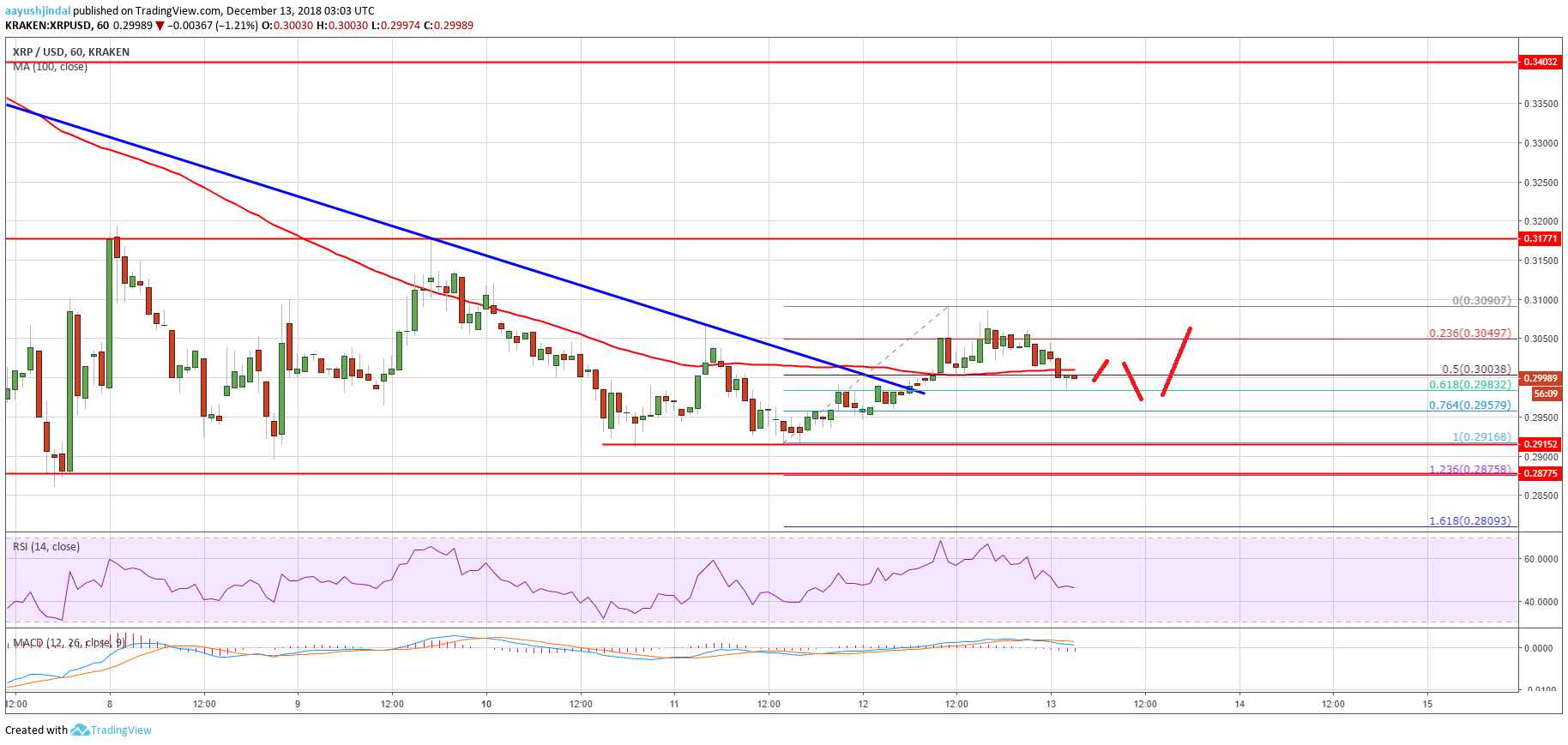 Ripple Price Analysis: Risk of Bounce Grows In XRP Above $0.3100