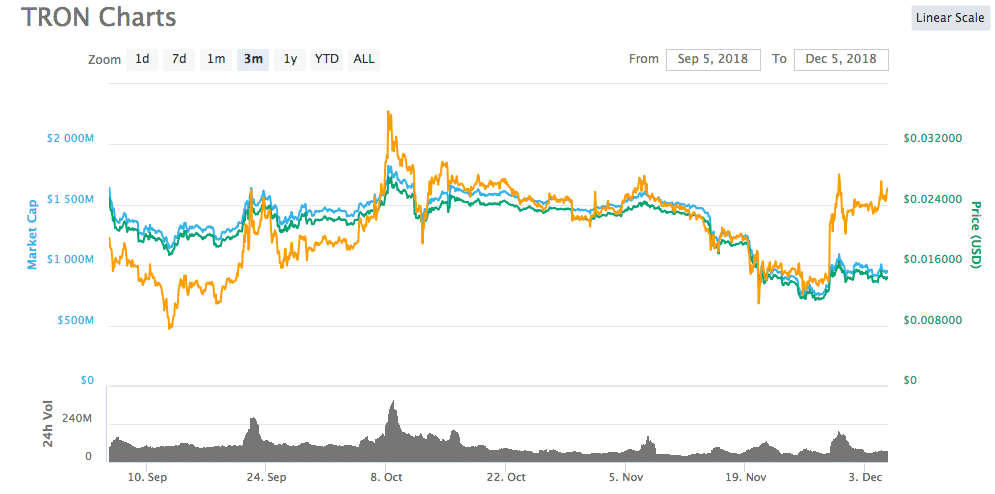 Tron (TRX) Captures the 10th Spot while Continuing to Trump Ethereum (ETH)