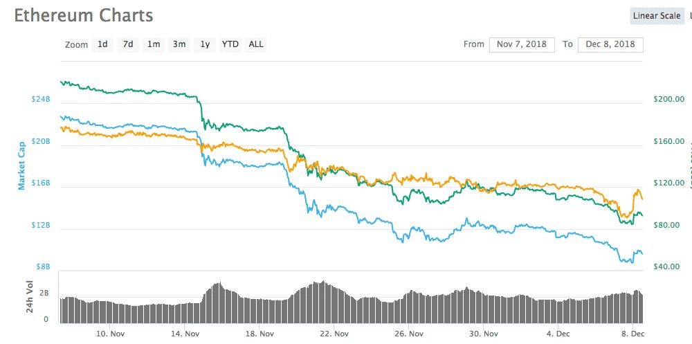 """ETH Shorts Skyrocketing, Is Ethereum Crashing to """"near-zero"""" as Vitalik had Reminded"""