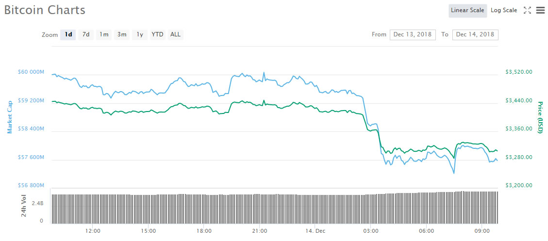 Bitcoin Back at 2018 Low, Price Halved in a Month