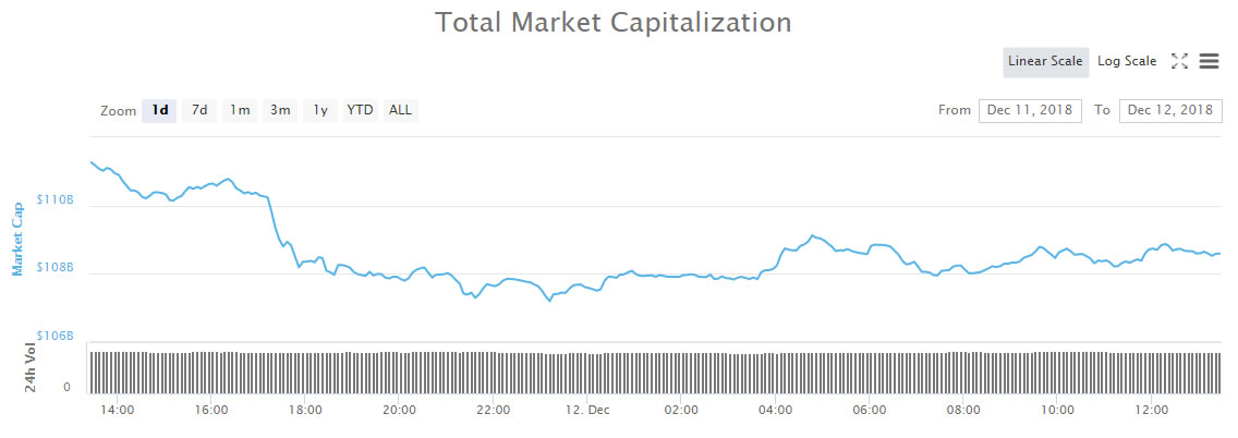 Cryptocurrency Trading Update: Bears Crush Crypto Markets Below $110 Billion 3