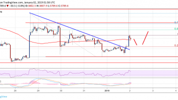 Bitcoin Price Watch: BTC Remains Buy On Dips Near $3,700 1