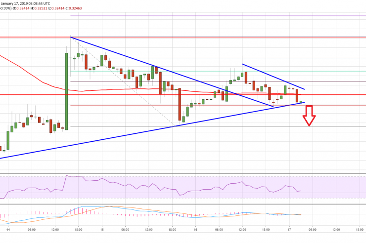 Ripple Price Analysis: XRP Could Target Fresh Weekly Lows 1