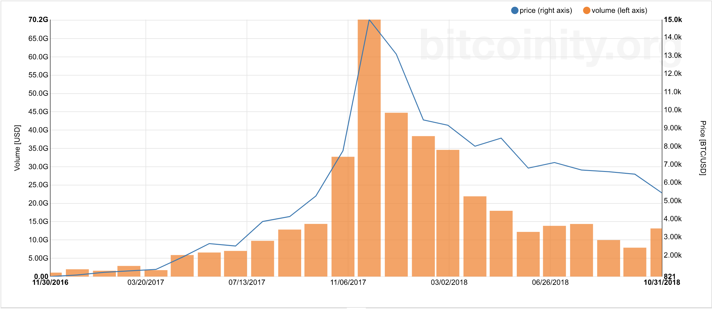 Down More than 70% in 2018, Bitcoin Closes Its Worst Year on Record 2