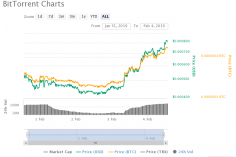 BitTorrent Token Is Already Nearly 6 Times Its ICO Price 5