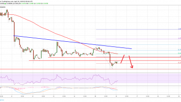 Ripple (XRP) Price Could Retest $0.3000 Before Fresh Upside 2