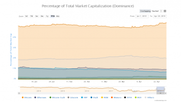 Bitcoin Dominance Moves to 2019 High: Is This The Start of Crypto Decoupling? 3