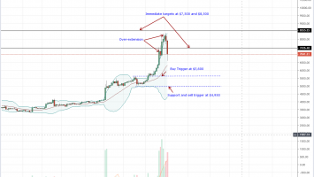 Bitcoin (BTC) Correction in Progress, Another $1,300 Drop Likely 3
