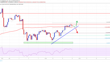Crypto Market Holding Uptrend Support: Bitcoin Cash, XLM, EOS, TRX Analysis 4