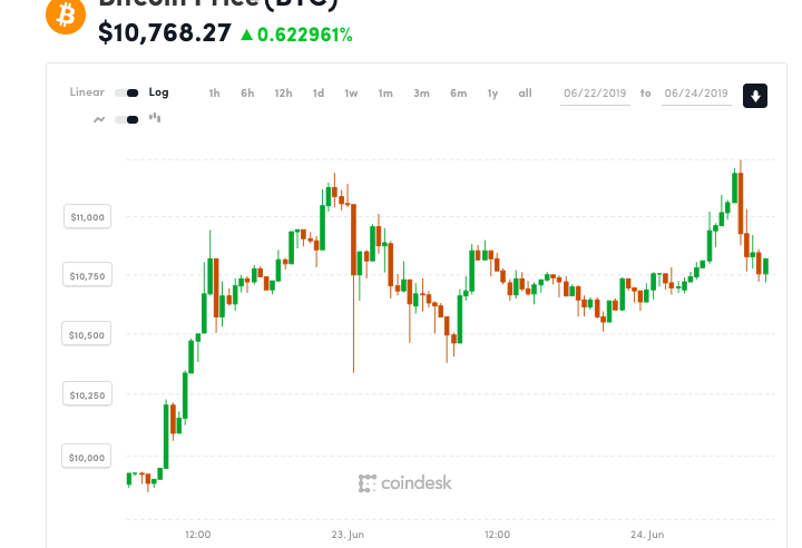 Bitcoin Tops $11.3K to Hit Fresh 2019 Highs 1