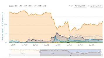 Crypto Chaos: Altcoin Capitulation Continues, But Bitcoin Bull Run is Just Beginning 3