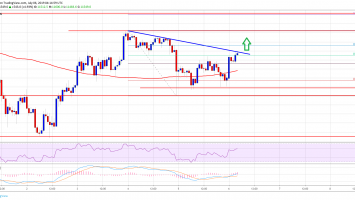 Bitcoin (BTC) Price Showing Positive Signs: Bulls Sighting Bullish Break 1