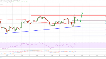 Ripple Price (XRP) Hesitates But Further Recovery Seems Likely 1