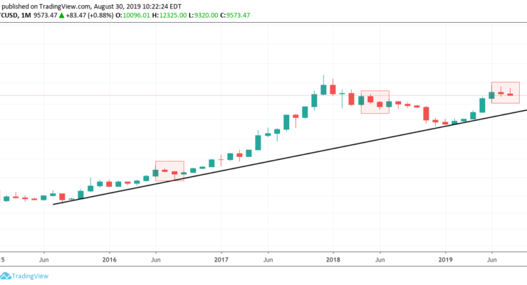 Bitcoin Price At Risk of Closing Second Consecutive Monthly Red Candle 1