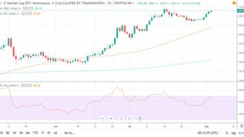 Bitcoin Dominance Closing on 70% as BTC Extends Gains 4
