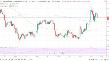 Altcoin Anguish Continues as Bitcoin Bounces Back Reclaiming 70% Dominance 1