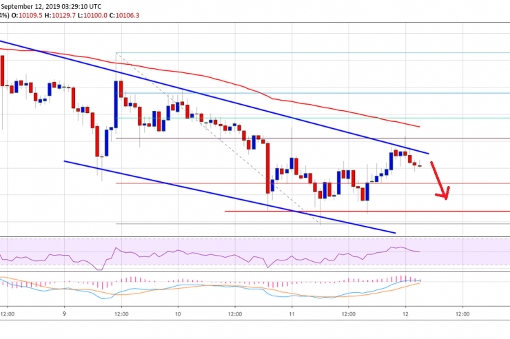 Bitcoin Price (BTC) Showing Signs of Continued Weakness 1