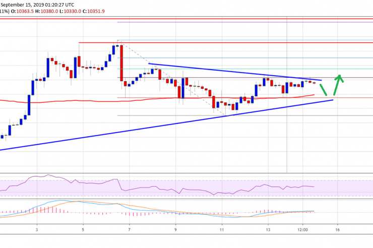 Bitcoin (BTC) Price Weekly Forecast: Slow And Steady Increase Likely 1