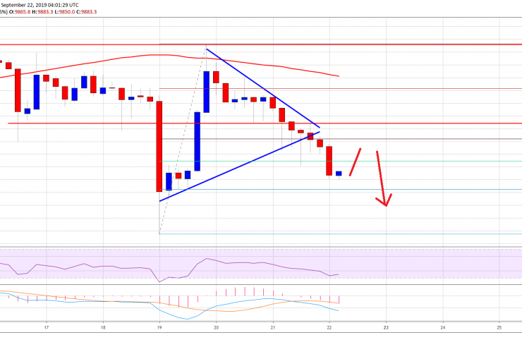 Bitcoin (BTC) Price Weekly Forecast: Risk Of Additional Losses 1