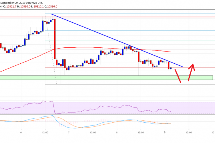 Bitcoin Price (BTC) At Risk Of Downside Break Below $10,200 1