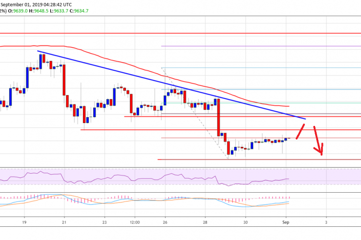 Bitcoin (BTC) Price Weekly Forecast: $10K Holds Key For Recovery 1