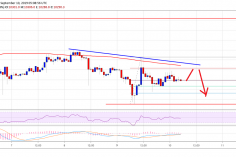 Bitcoin Price (BTC) Is Slowly Turning Sell On Rallies 5